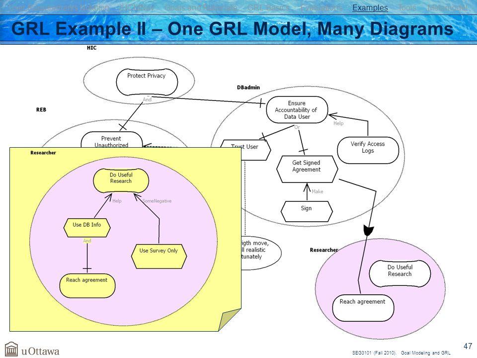 GRL Example II – One GRL Model, Many Diagrams