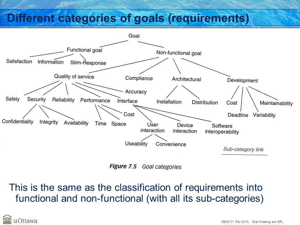 Different categories of goals (requirements)