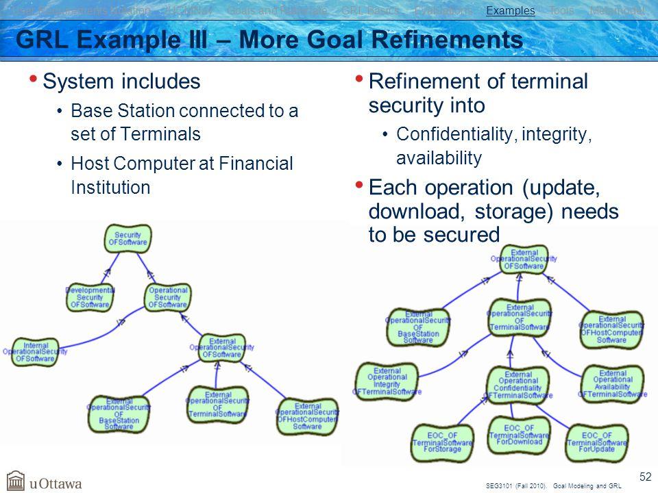 GRL Example III – More Goal Refinements
