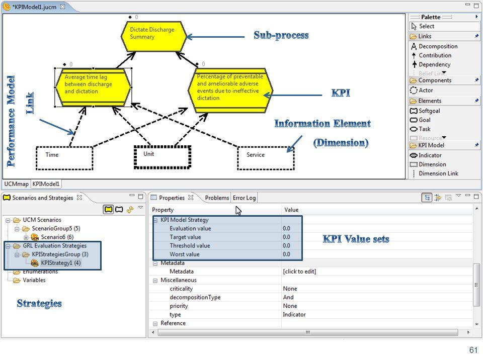 Sub-process Performance Model KPI Link Information Element (Dimension)