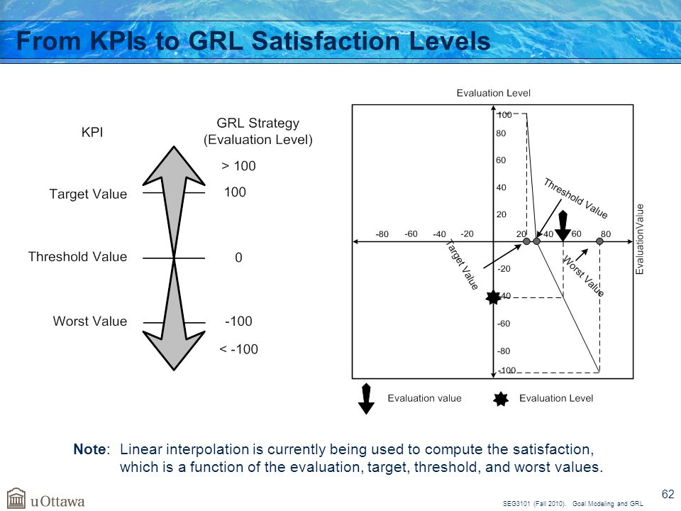 From KPIs to GRL Satisfaction Levels