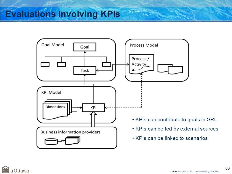 Evaluations Involving KPIs