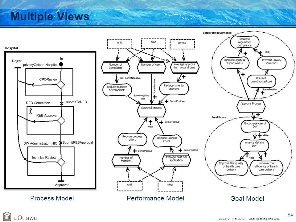 Multiple Views Process Model Performance Model Goal Model 64