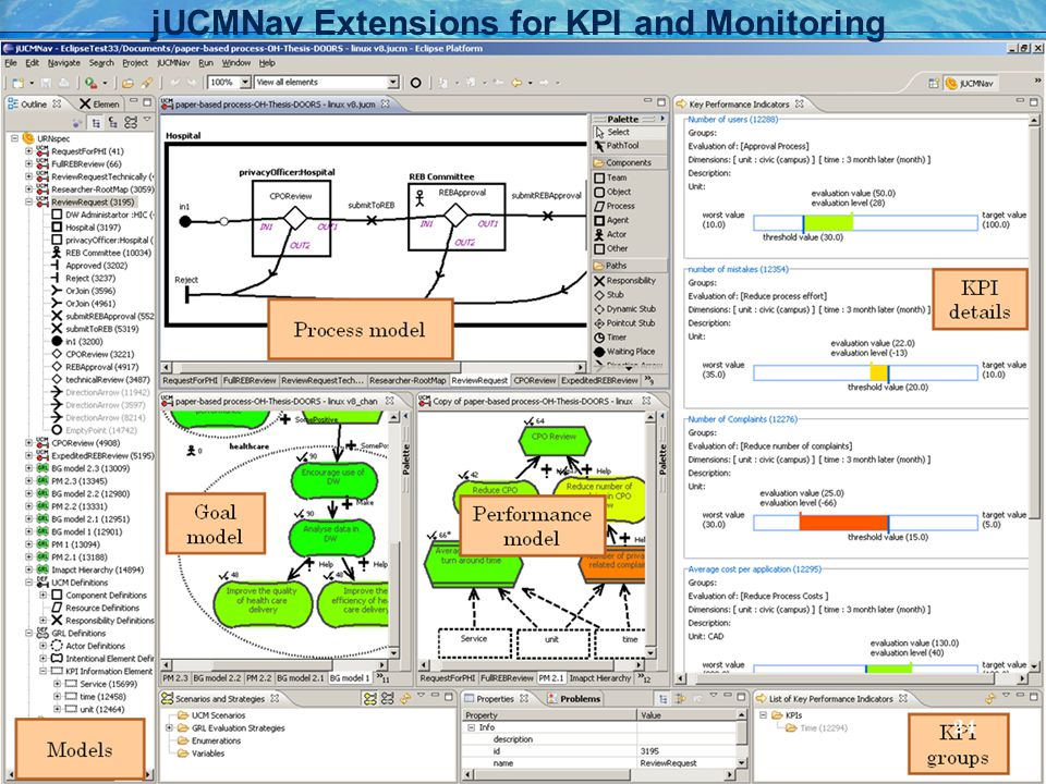 jUCMNav Extensions for KPI and Monitoring