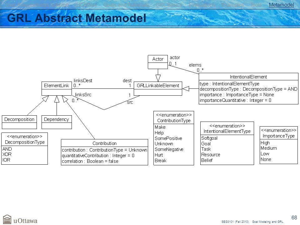 GRL Abstract Metamodel