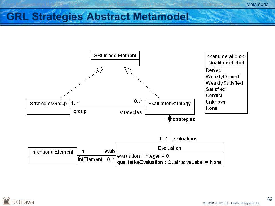 GRL Strategies Abstract Metamodel