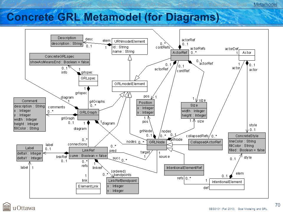Concrete GRL Metamodel (for Diagrams)