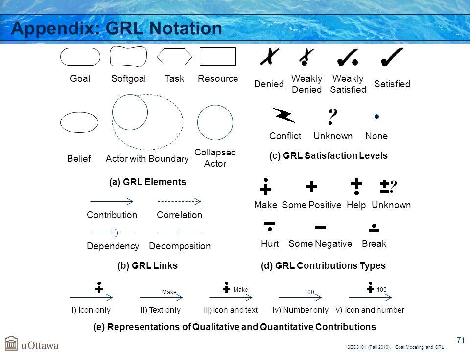 Appendix: GRL Notation
