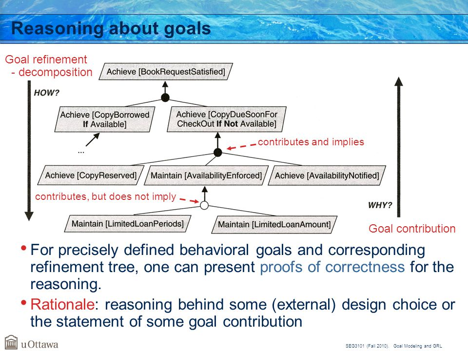 Goal refinement - decomposition. Reasoning about goals. Goal refinement. - decomposition. contributes and implies.