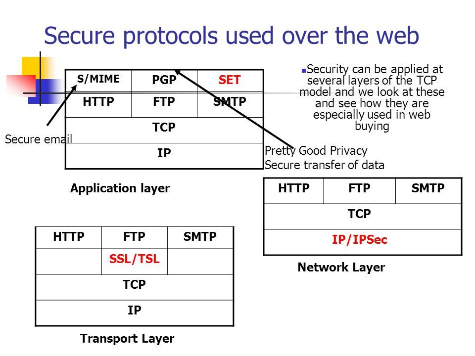 Secure protocols used over the web