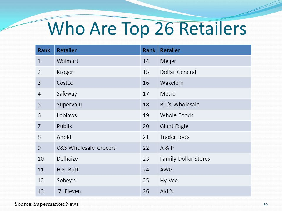 Who Are Top 26 Retailers Rank Retailer 1 Walmart 14 Meijer 2 Kroger 15