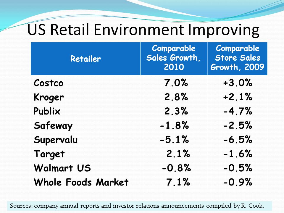 US Retail Environment Improving