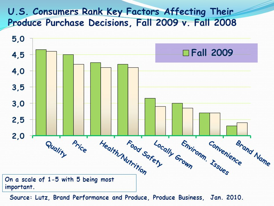 U.S. Consumers Rank Key Factors Affecting Their Produce Purchase Decisions, Fall 2009 v. Fall 2008