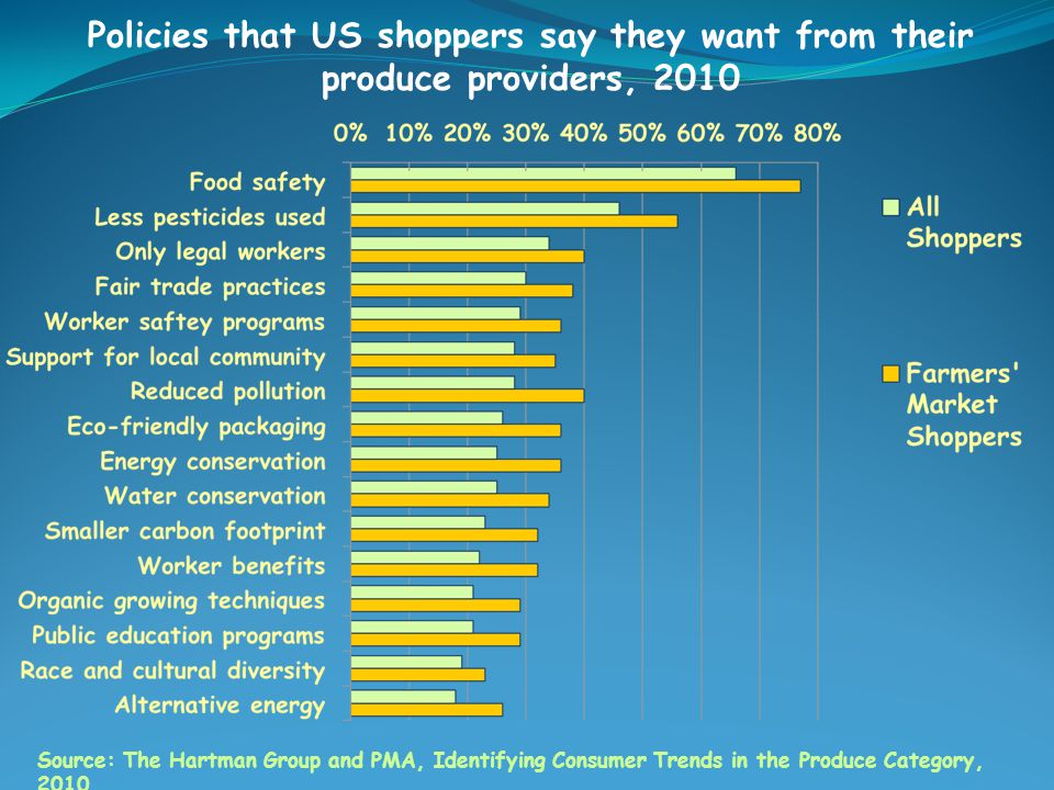 Policies that US shoppers say they want from their produce providers, 2010