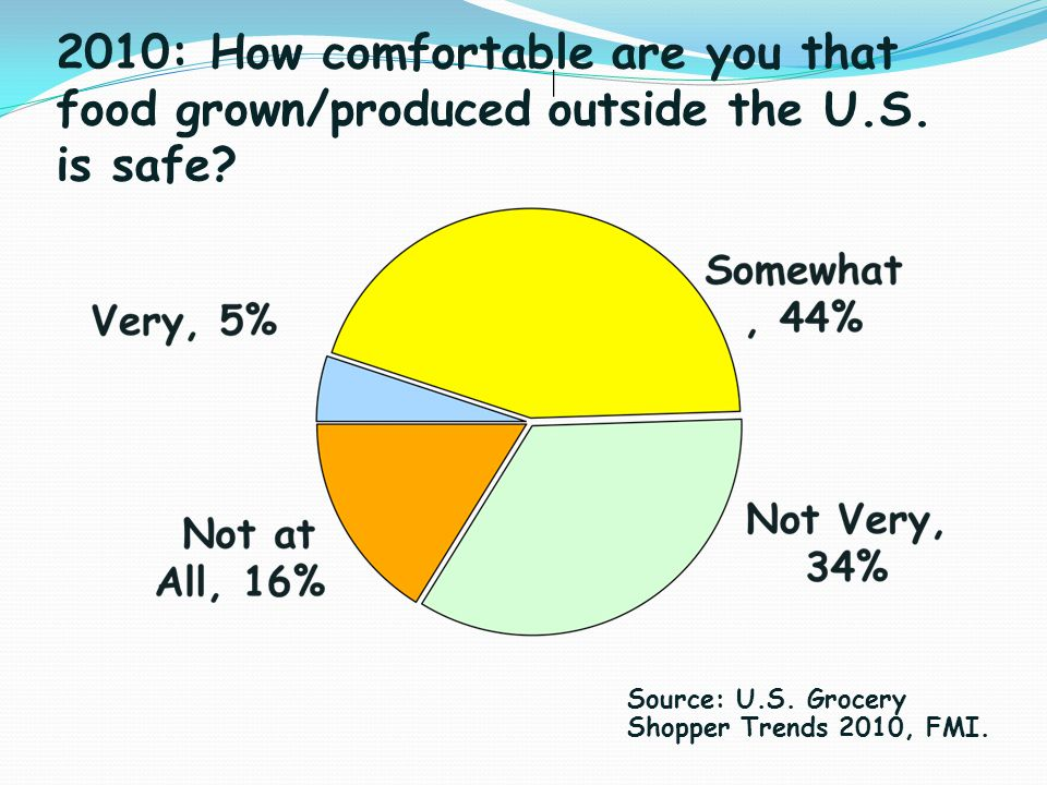 2010: How comfortable are you that food grown/produced outside the U.S. is safe