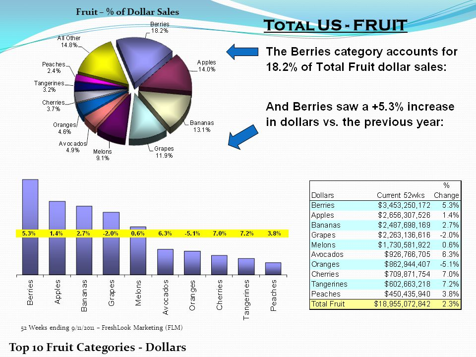 Total US - FRUIT Top 10 Fruit Categories - Dollars