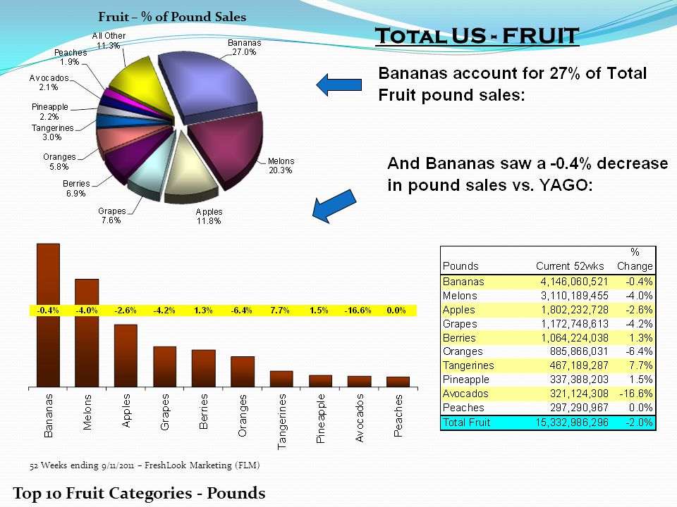 Total US - FRUIT Top 10 Fruit Categories - Pounds