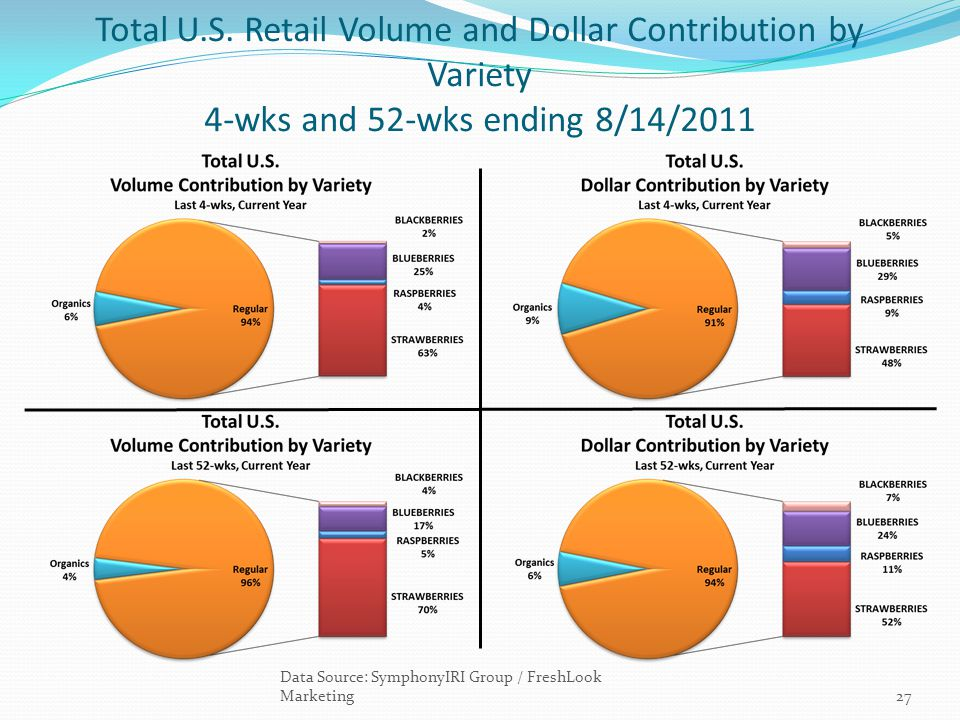 Total U.S. Retail Volume and Dollar Contribution by Variety 4-wks and 52-wks ending 8/14/2011
