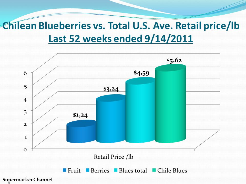 Chilean Blueberries vs. Total U. S. Ave