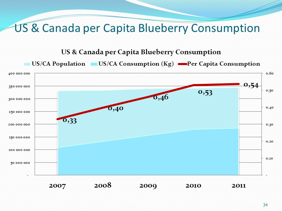 US & Canada per Capita Blueberry Consumption