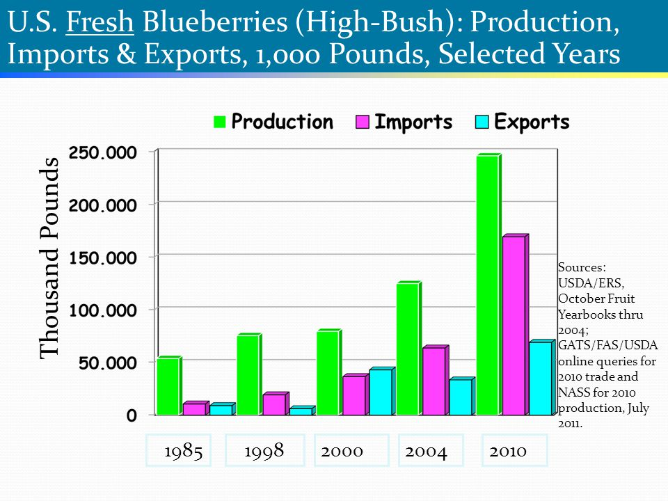 U.S. Fresh Blueberries (High-Bush): Production, Imports & Exports, 1,000 Pounds, Selected Years