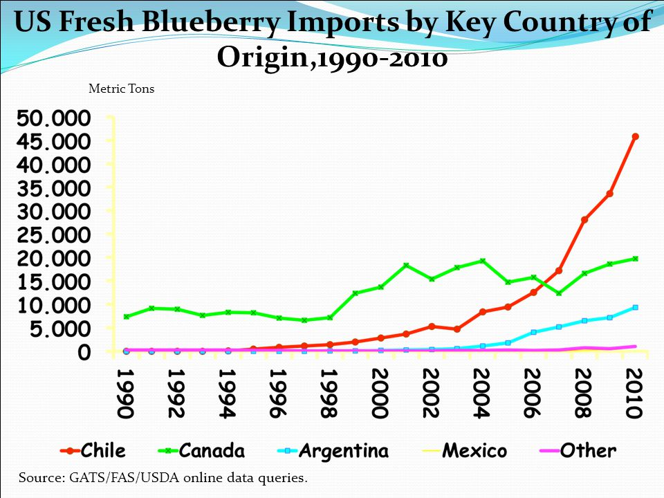 US Fresh Blueberry Imports by Key Country of Origin,1990-2010