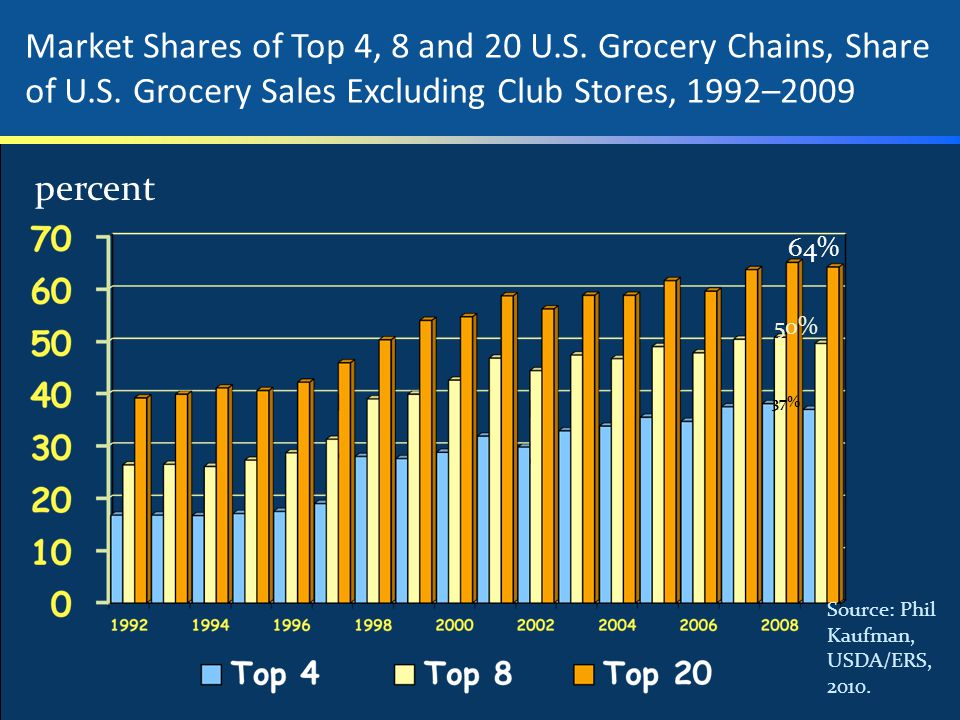 Market Shares of Top 4, 8 and 20 U. S. Grocery Chains, Share of U. S