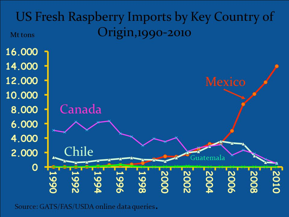 US Fresh Raspberry Imports by Key Country of Origin,1990-2010