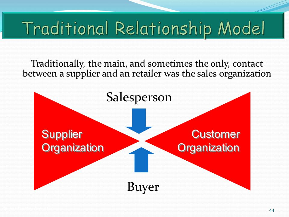 Traditional Relationship Model
