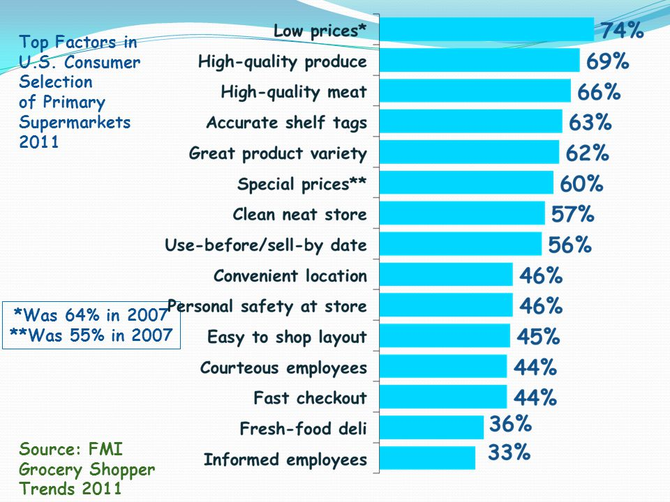 Top Factors in U.S. Consumer Selection
