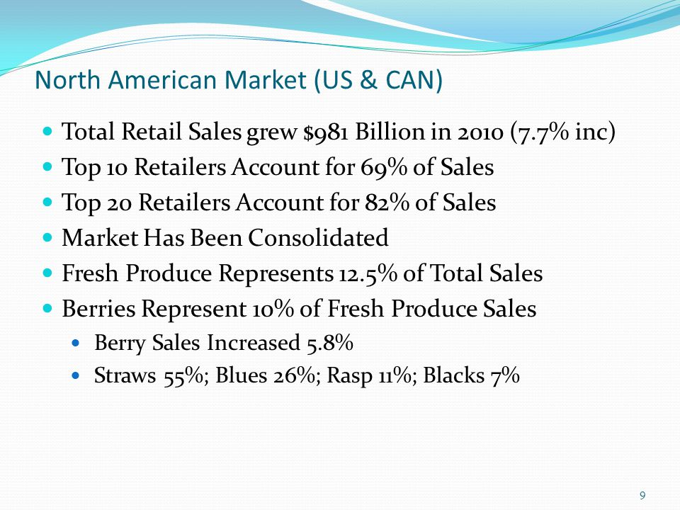 North American Market (US & CAN)
