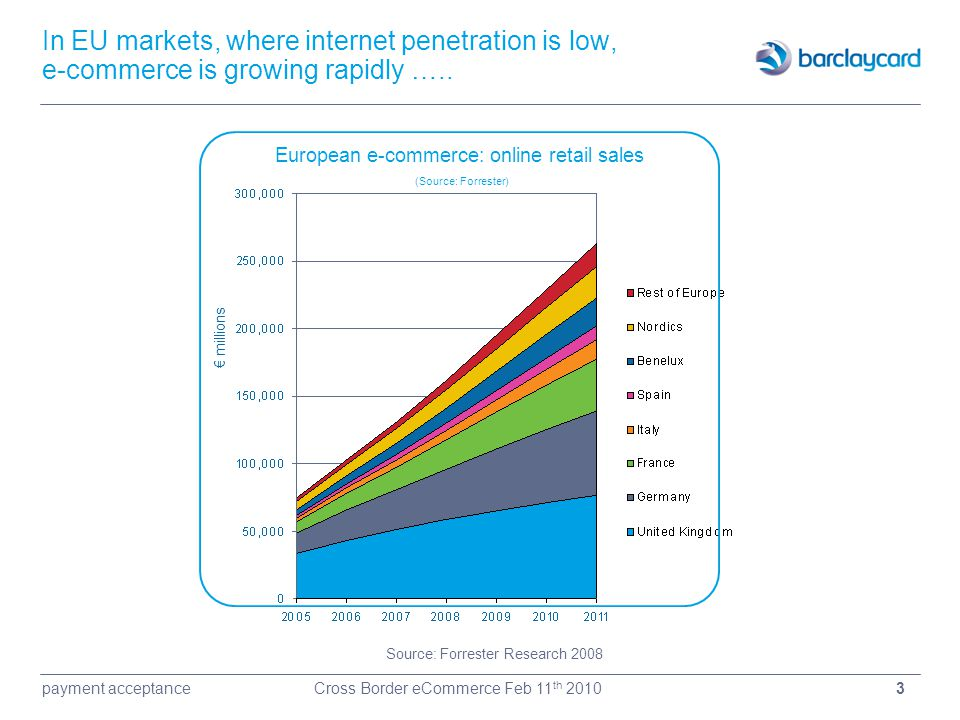 European e-commerce: online retail sales
