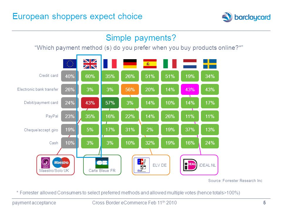 European shoppers expect choice