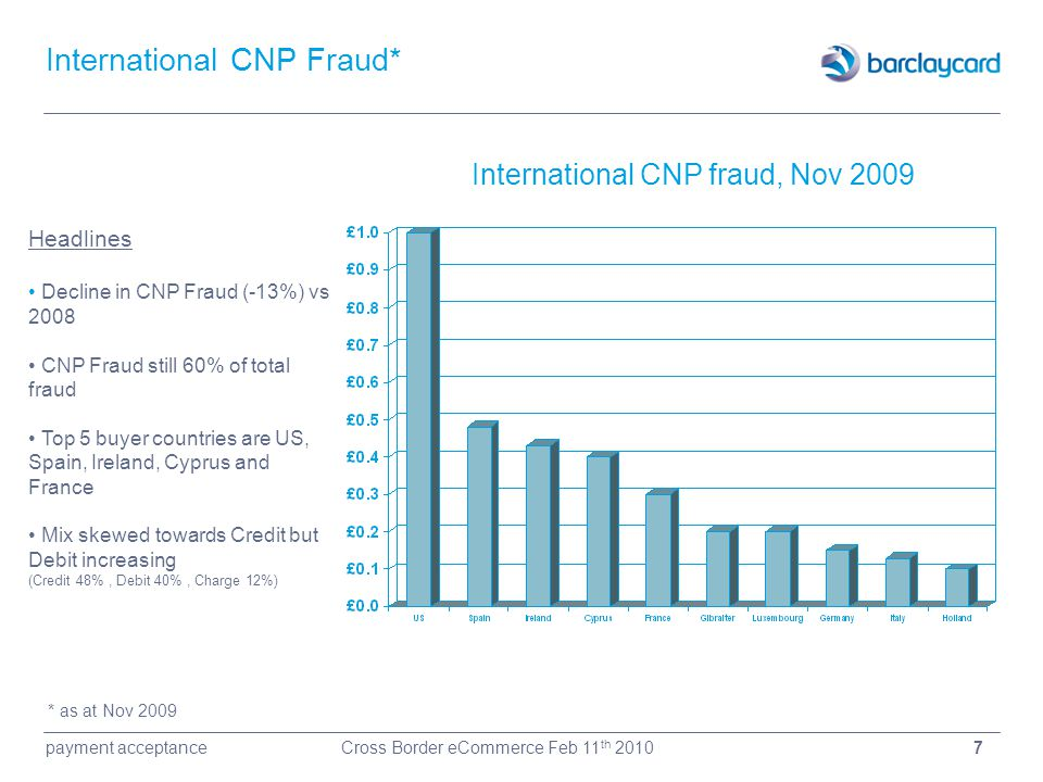 International CNP Fraud*