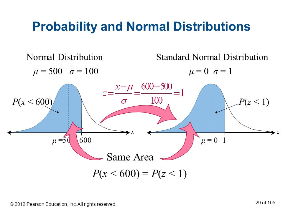 Probability and Normal Distributions