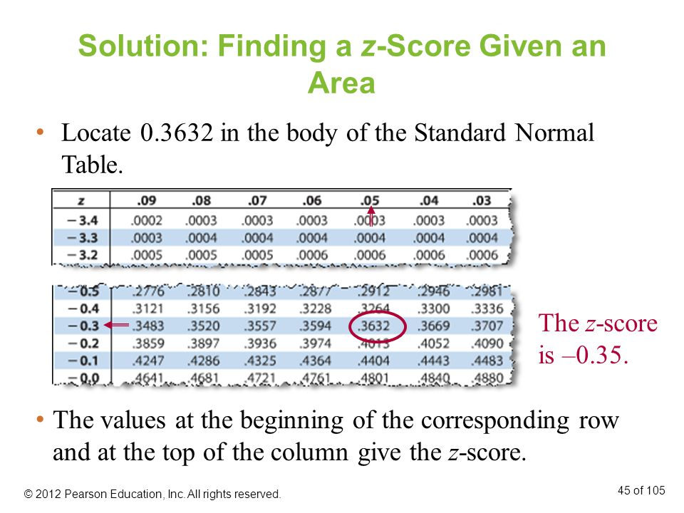 Solution: Finding a z-Score Given an Area
