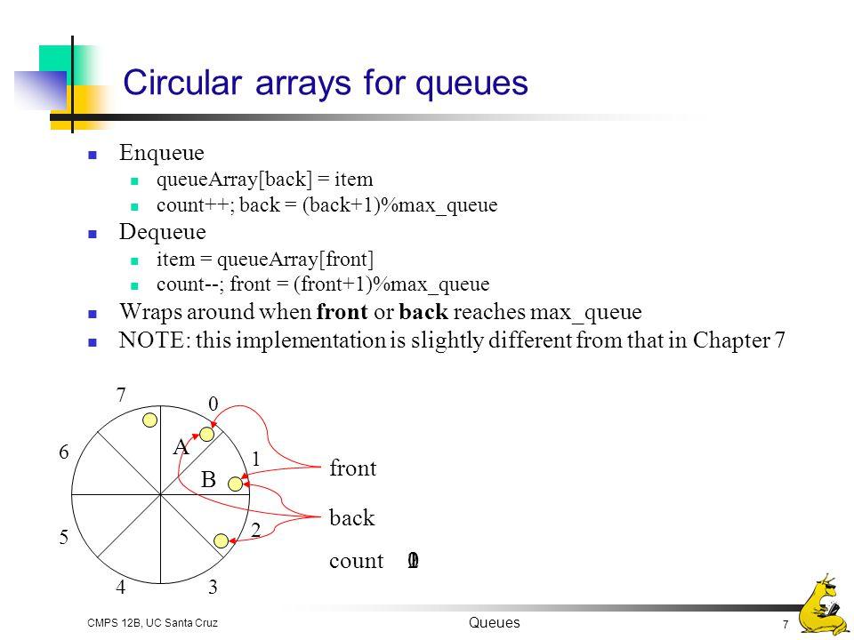 Circular arrays for queues