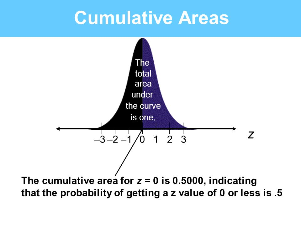 Cumulative Areas The. total. area. under. the curve. is one. z. –3. –2. –1. 1. 2. 3.