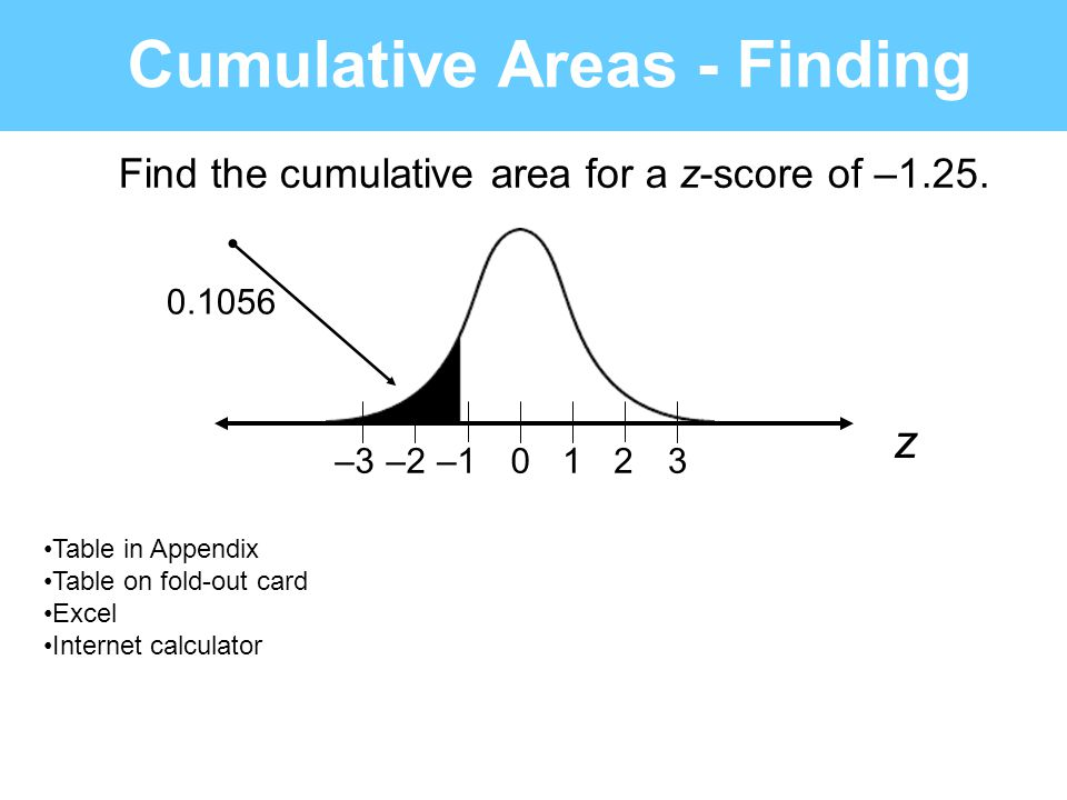 Cumulative Areas - Finding