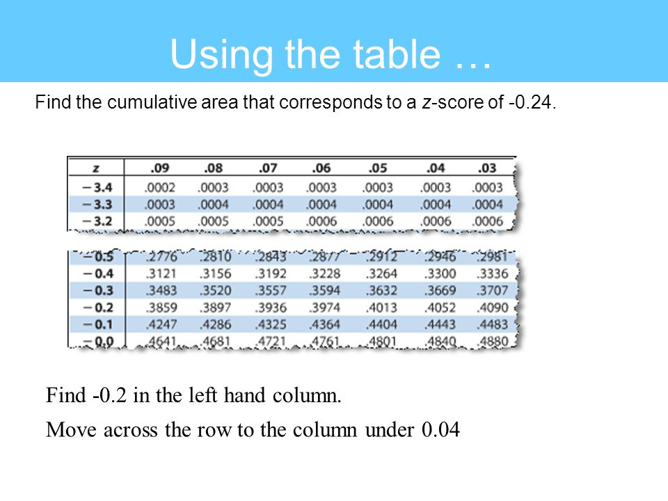 Using the table … Solution: Find -0.2 in the left hand column.