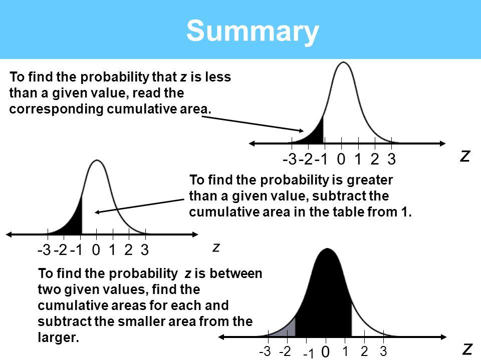 Summary To find the probability that z is less. than a given value, read the. corresponding cumulative area.