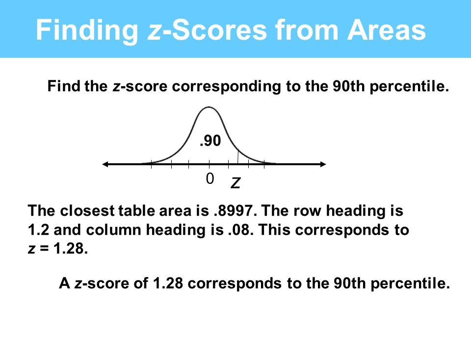 Finding z-Scores from Areas