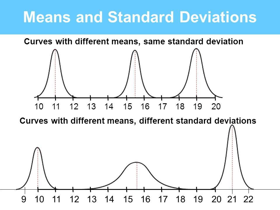 Means and Standard Deviations