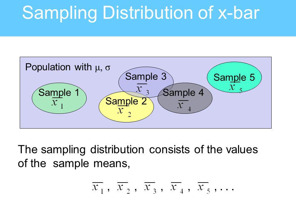 Sampling Distribution of x-bar