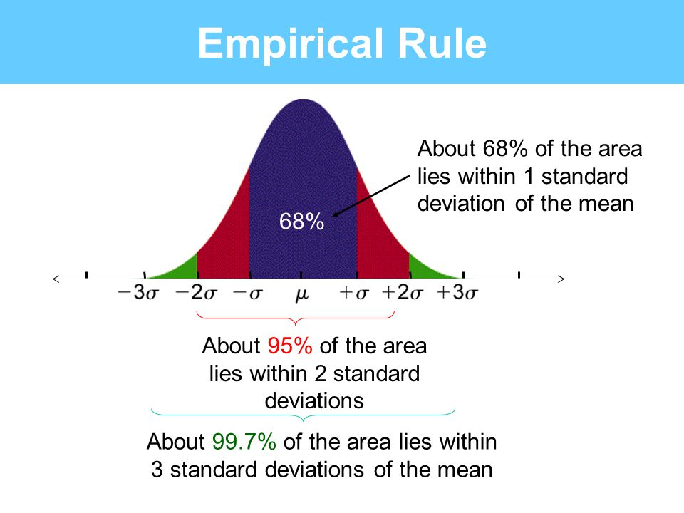 Empirical Rule About 68% of the area lies within 1 standard deviation of the mean. 68% About 95% of the area lies within 2 standard deviations.