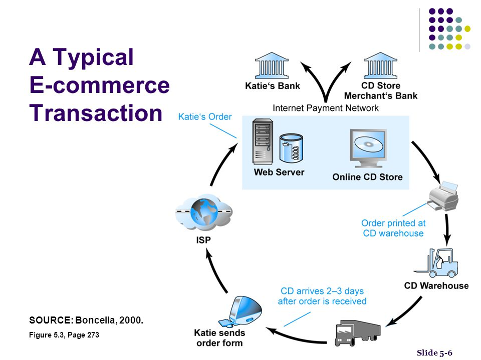 A Typical E-commerce Transaction