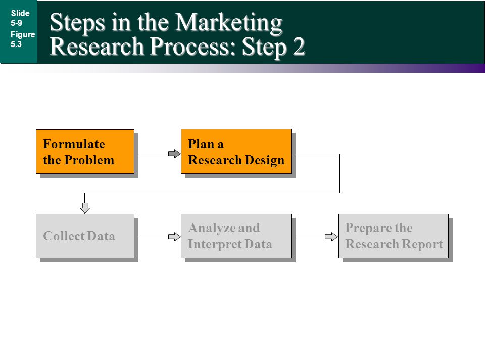 Steps in the Marketing Research Process: Step 2