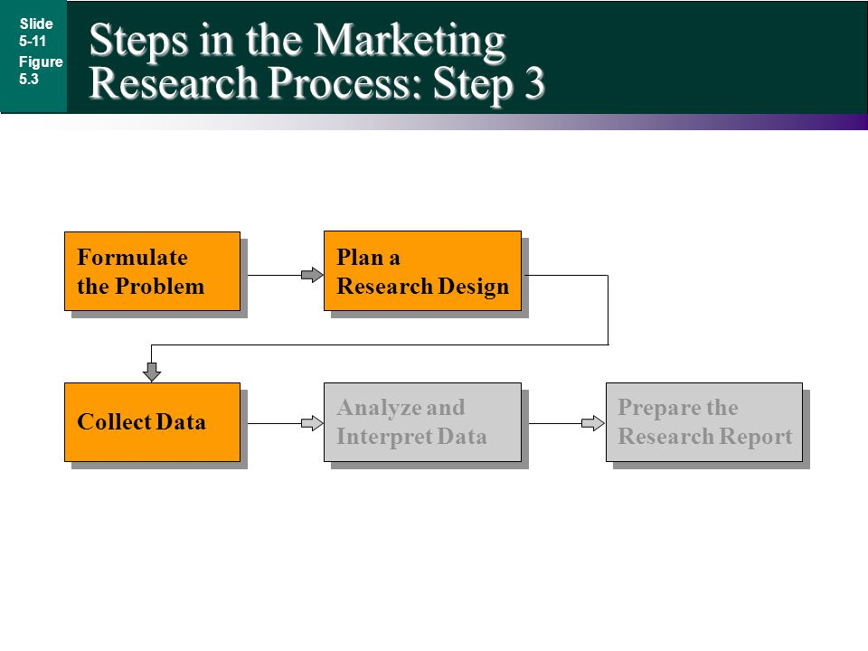 Steps in the Marketing Research Process: Step 3
