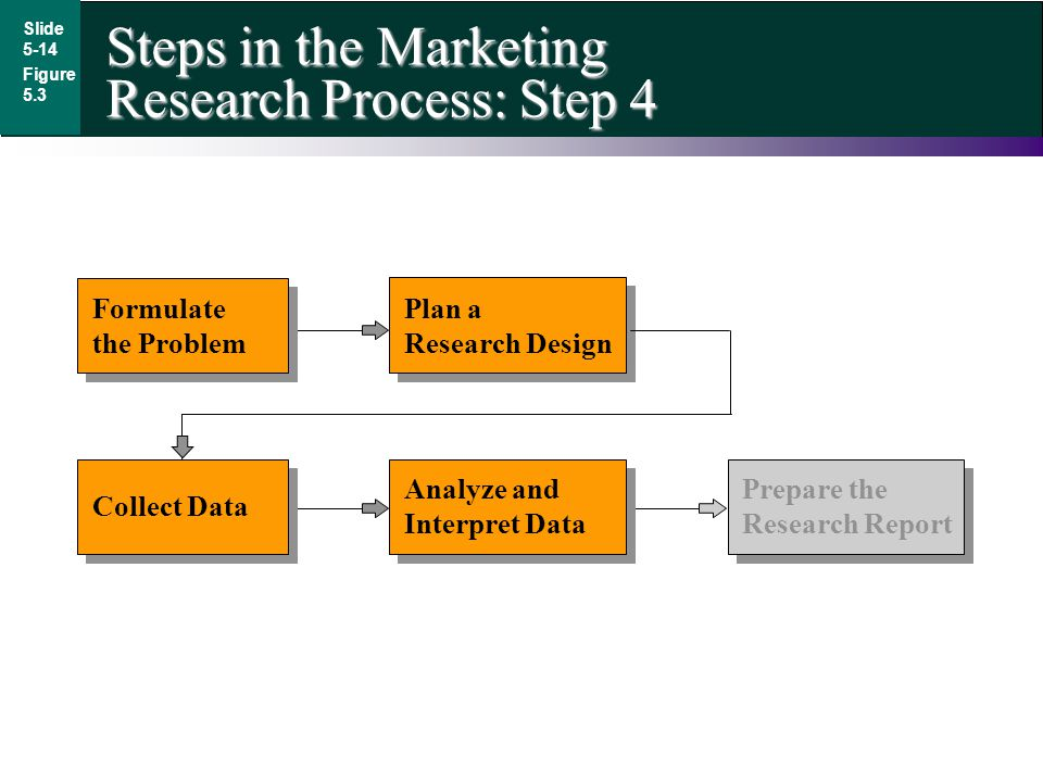Steps in the Marketing Research Process: Step 4