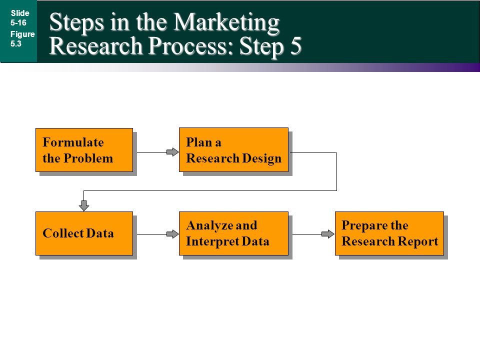 Steps in the Marketing Research Process: Step 5